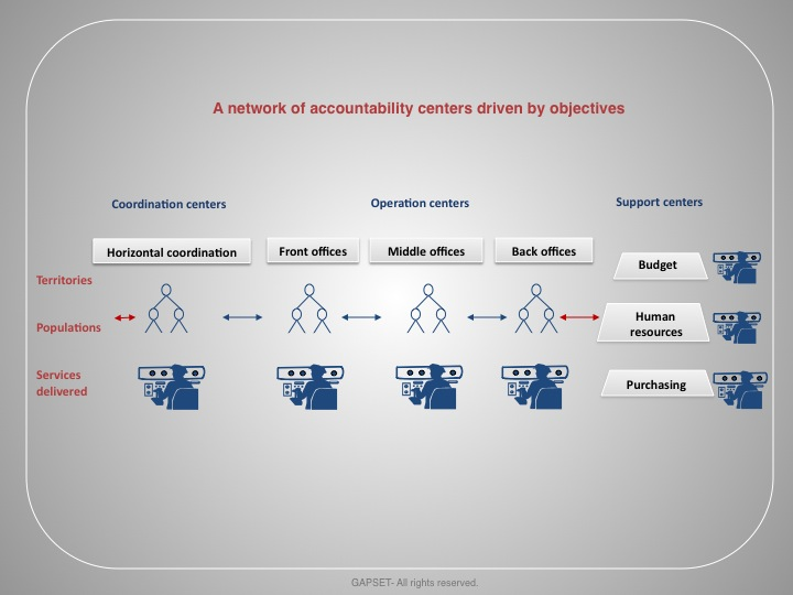 A network of accountability centers driven by objectives-adm